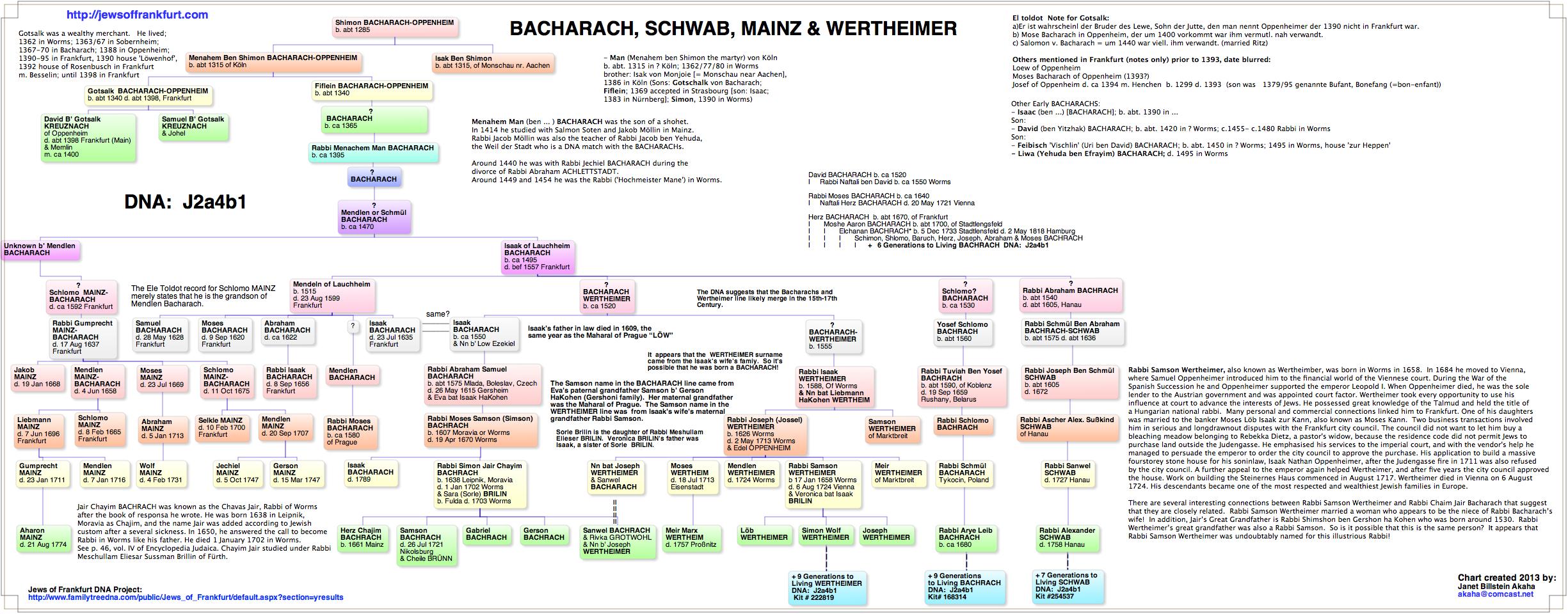 Bach(a)rach-Wertheim (J2a4b1)